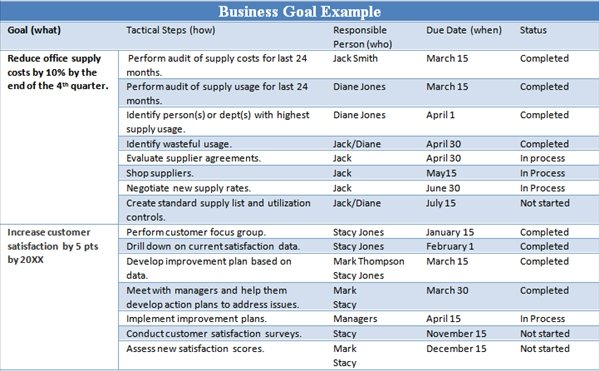 Example business goals and objectives the thriving small for Company goals and objectives template