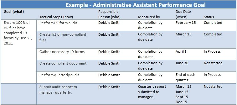 Administrative Assistant Performance Goals Examples — The Thriving